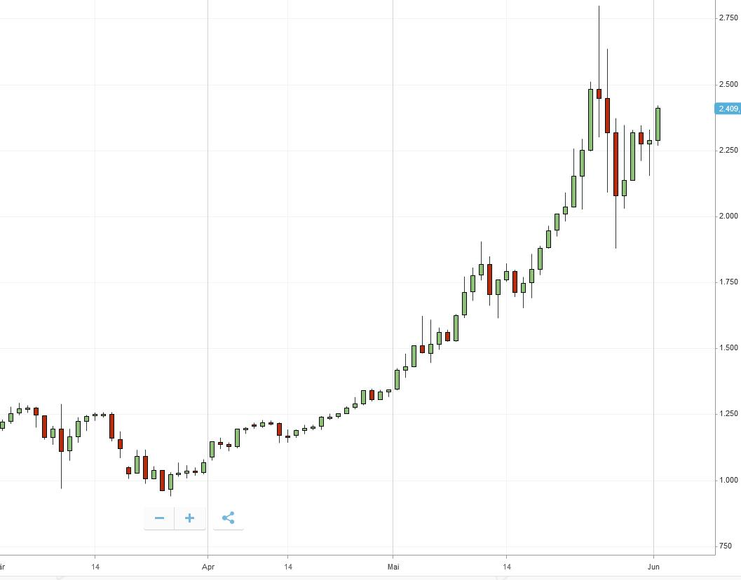 bitcoins paypal kaufen